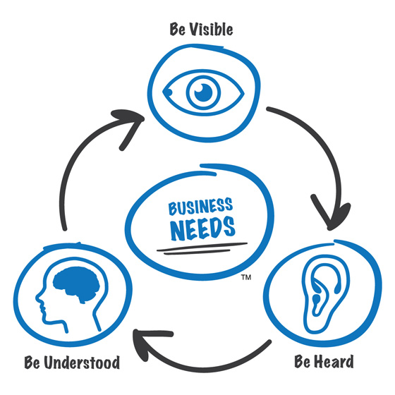 White board diagram of business needs (be visible, be heard, and be understood) for entrepreneurs and small business owners.
